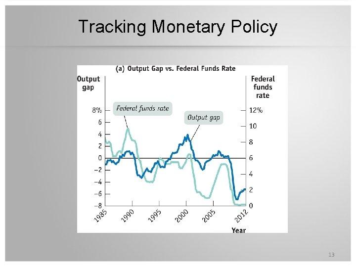 Tracking Monetary Policy 13