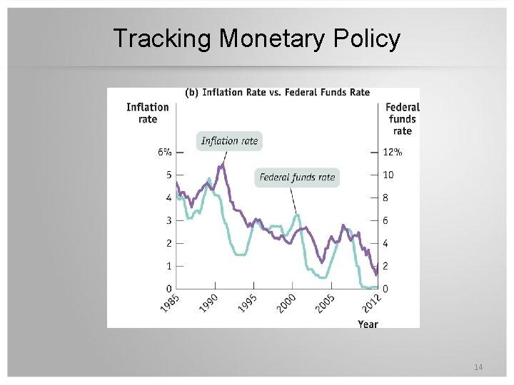 Tracking Monetary Policy 14