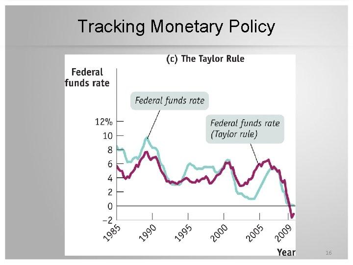 Tracking Monetary Policy 16