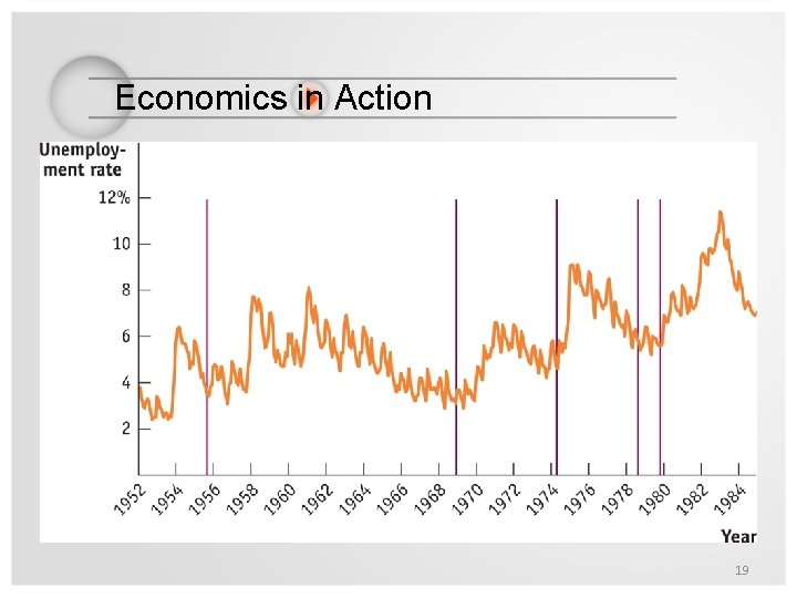 Economics in Action What the Fed Wants, the Fed Gets 19