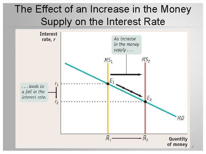 The Effect of an Increase in the Money Supply on the Interest Rate 4
