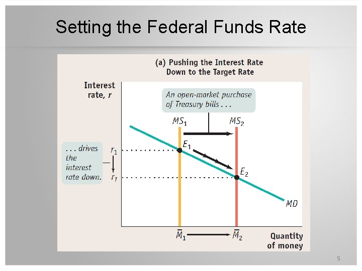 Setting the Federal Funds Rate 5