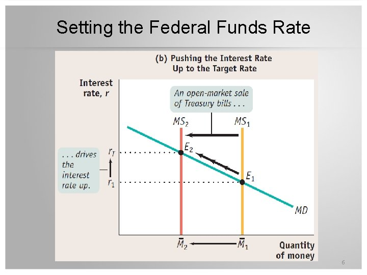 Setting the Federal Funds Rate 6