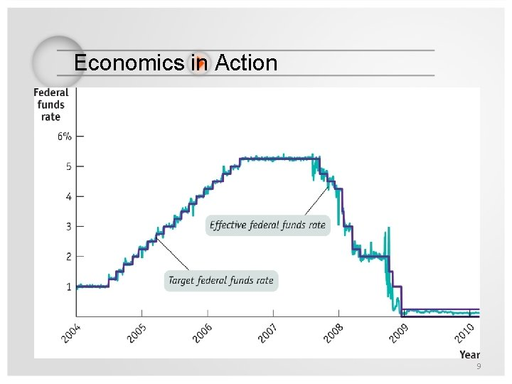 Economics in Action The Fed Reverses Course 9