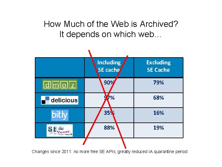 How Much of the Web is Archived? It depends on which web… Including SE