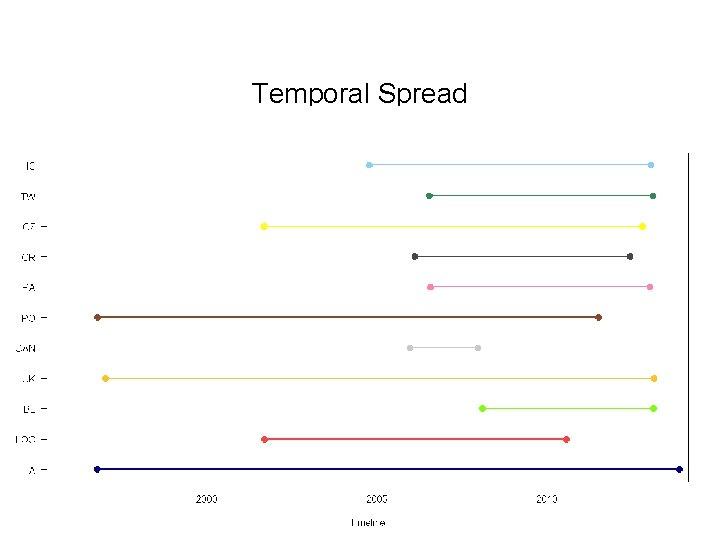 Temporal Spread