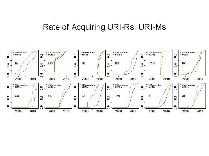 Rate of Acquiring URI-Rs, URI-Ms
