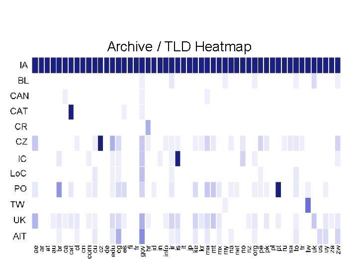 Archive / TLD Heatmap