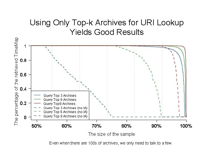 Using Only Top-k Archives for URI Lookup Yields Good Results Even when there are