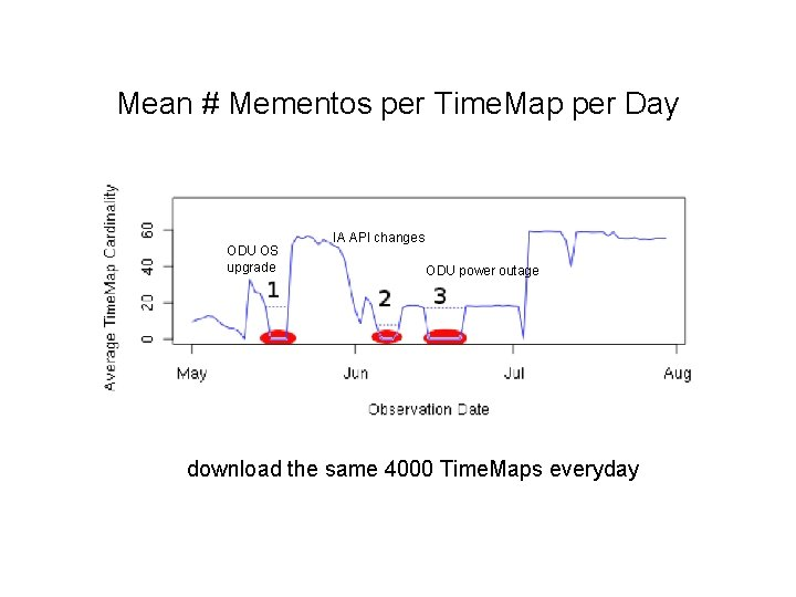 Mean # Mementos per Time. Map per Day ODU OS upgrade IA API changes