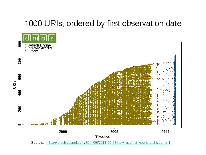 1000 URIs, ordered by first observation date See also: http: //ws-dl. blogspot. com/2011/06/2011 -06