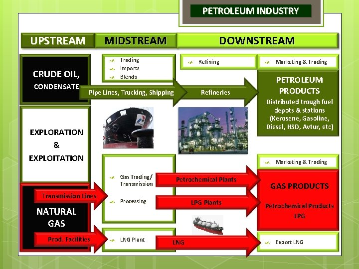 PETROLEUM INDUSTRY UPSTREAM MIDSTREAM DOWNSTREAM Trading Imports Blends CRUDE OIL, CONDENSATE Pipe Lines, Trucking,