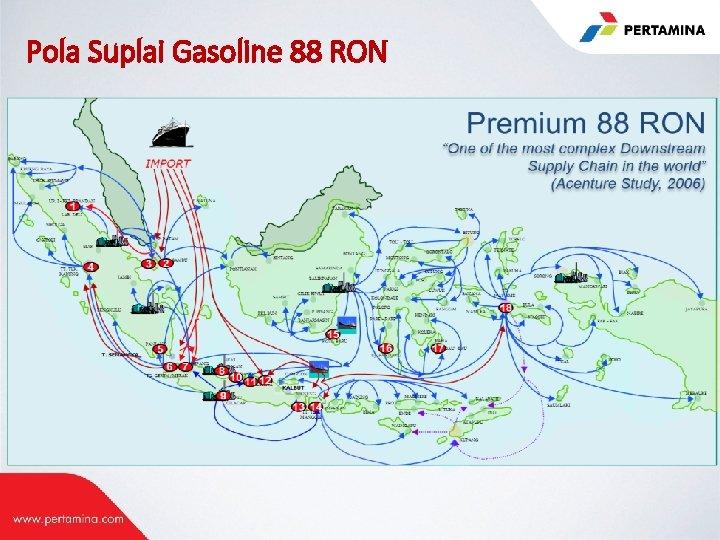 Pola Suplai Gasoline 88 RON