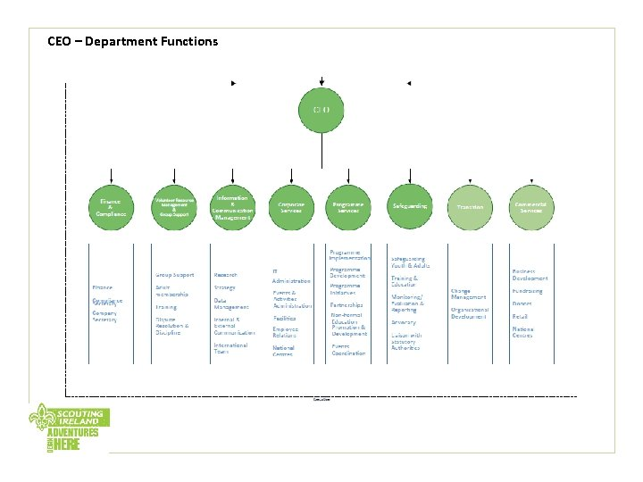 CEO – Department Functions