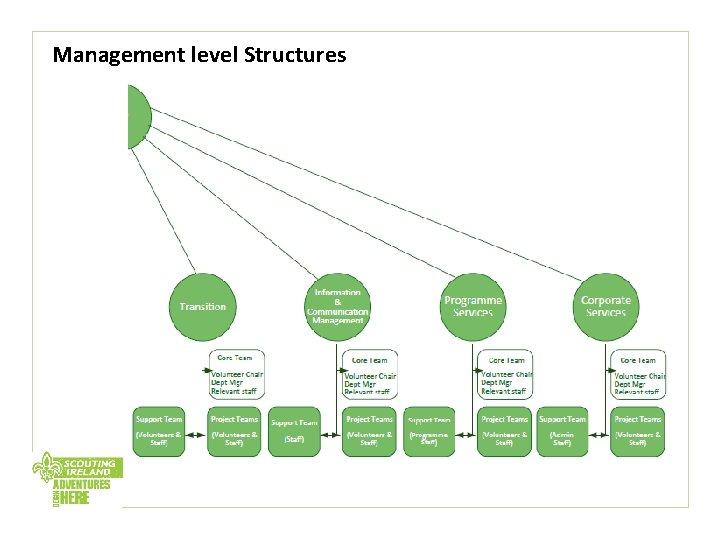 Management level Structures