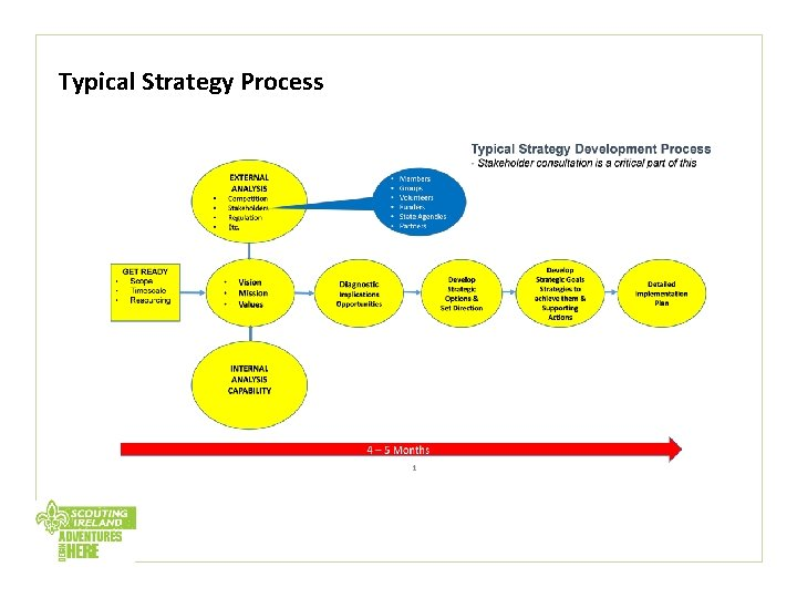 Typical Strategy Process