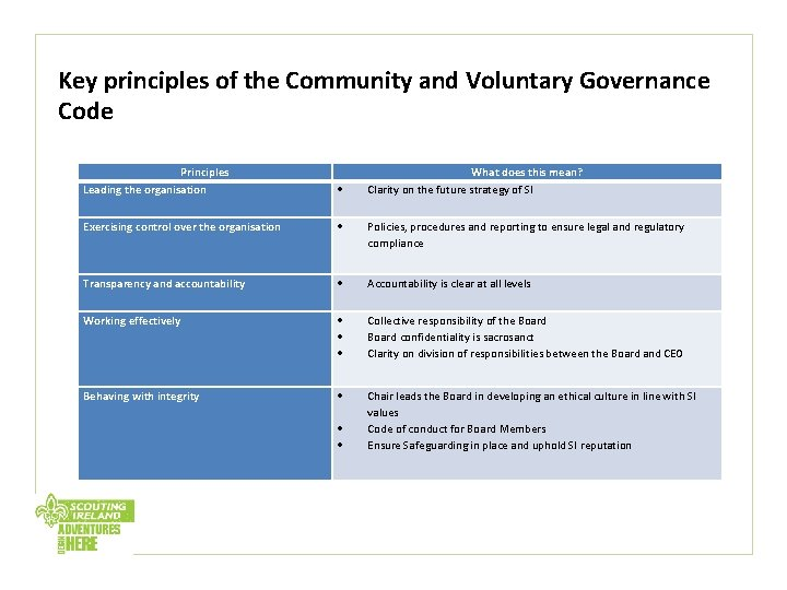 Key principles of the Community and Voluntary Governance Code Principles Leading the organisation Exercising