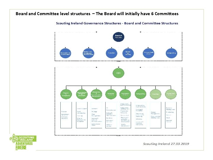 Board and Committee level structures – The Board will initially have 6 Committees