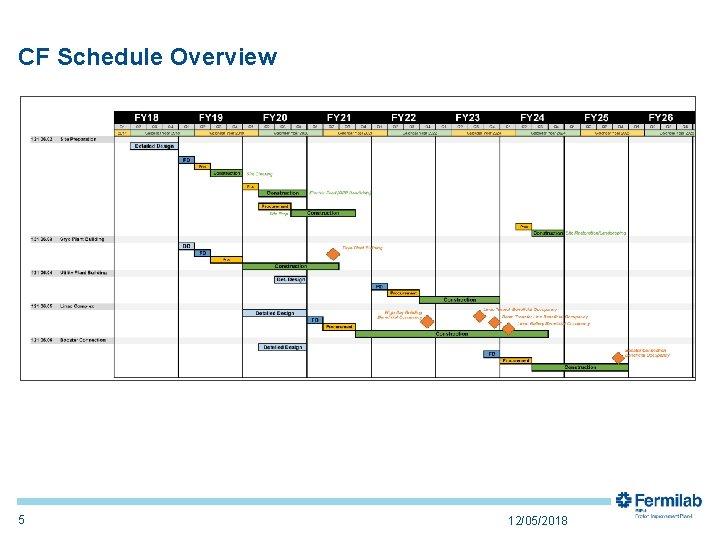CF Schedule Overview 5 12/05/2018