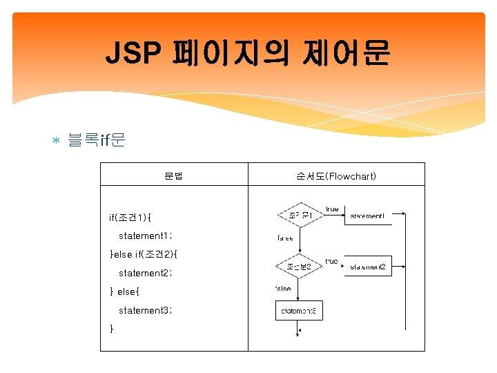 JSP 페이지의 제어문 블록if문 문법 if(조건 1){ statement 1; }else if(조건 2){ statement 2;