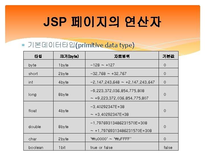 JSP 페이지의 연산자 기본데이터타입(primitive data type) 타입 크기(byte) 자료범위 기본값 byte 1 byte -128