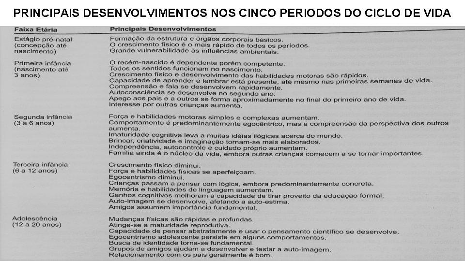 PRINCIPAIS DESENVOLVIMENTOS NOS CINCO PERIODOS DO CICLO DE VIDA