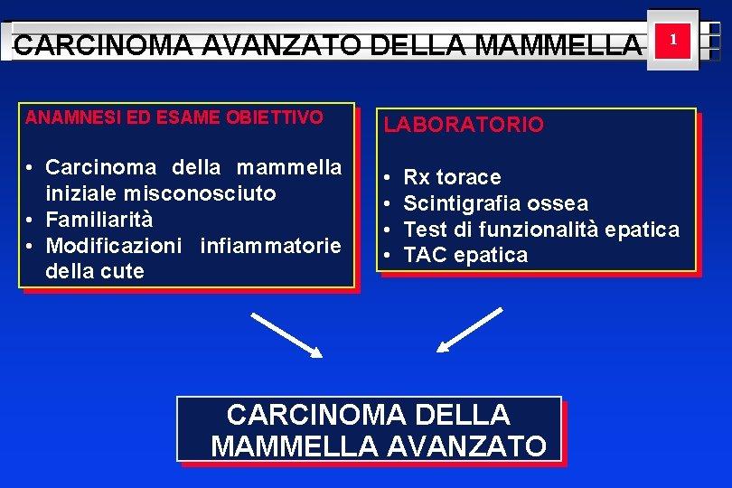 CARCINOMA AVANZATO DELLA MAMMELLA ANAMNESI ED ESAME OBIETTIVO LABORATORIO • Carcinoma della mammella iniziale