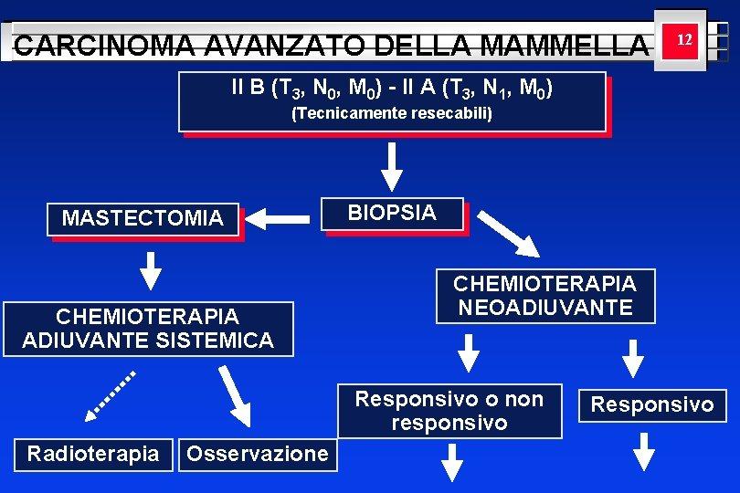 CARCINOMA AVANZATO DELLA MAMMELLA YOUR LOGO 12 HERE II B (T 3, N 0,