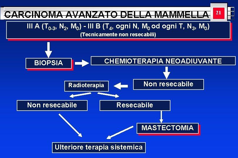 CARCINOMA AVANZATO DELLA MAMMELLA YOUR LOGO 21 HERE III A (T 0 -3, N