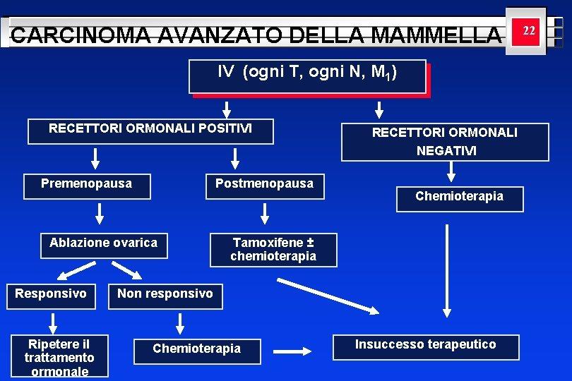 CARCINOMA AVANZATO DELLA MAMMELLA YOUR LOGO 22 HERE IV (ogni T, ogni N, M