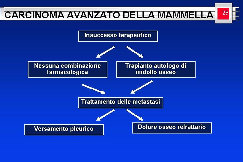 CARCINOMA AVANZATO DELLA MAMMELLA Insuccesso terapeutico Nessuna combinazione farmacologica Trapianto autologo di midollo osseo