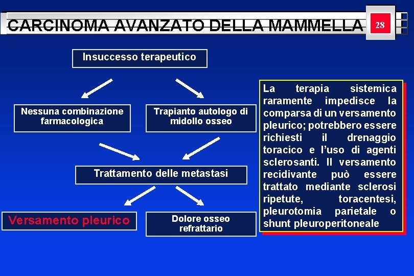 CARCINOMA AVANZATO DELLA MAMMELLA YOUR LOGO 28 HERE Insuccesso terapeutico Nessuna combinazione farmacologica Trapianto