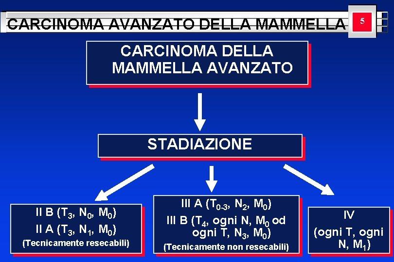CARCINOMA AVANZATO DELLA MAMMELLA YOUR LOGO 5 HERE CARCINOMA DELLA MAMMELLA AVANZATO STADIAZIONE II