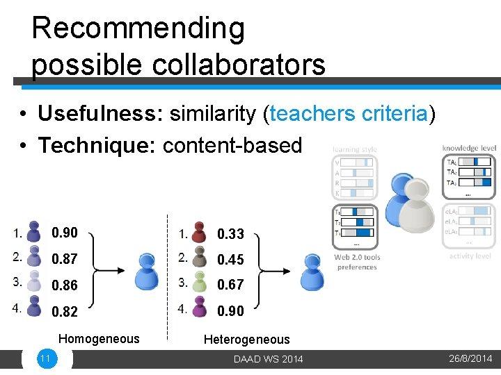 Recommending possible collaborators • Usefulness: similarity (teachers criteria) • Technique: content-based 0. 90 0.