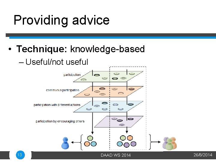 Providing advice • Technique: knowledge-based – Useful/not useful 13 DAAD WS 2014 26/8/2014