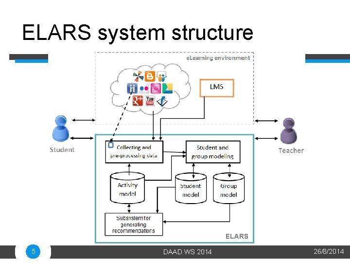 ELARS system structure ELARS 5 DAAD WS 2014 26/8/2014