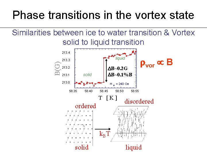 Phase transitions in the vortex state Similarities between ice to water transition & Vortex