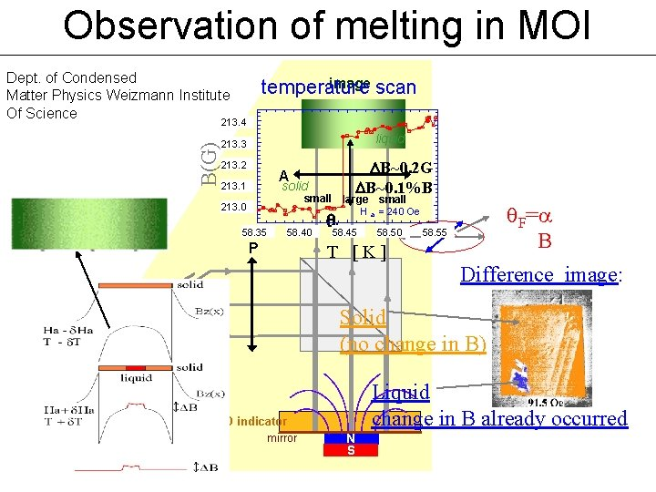 Observation of melting in MOI Dept. of Condensed Matter Physics Weizmann Institute Of Science