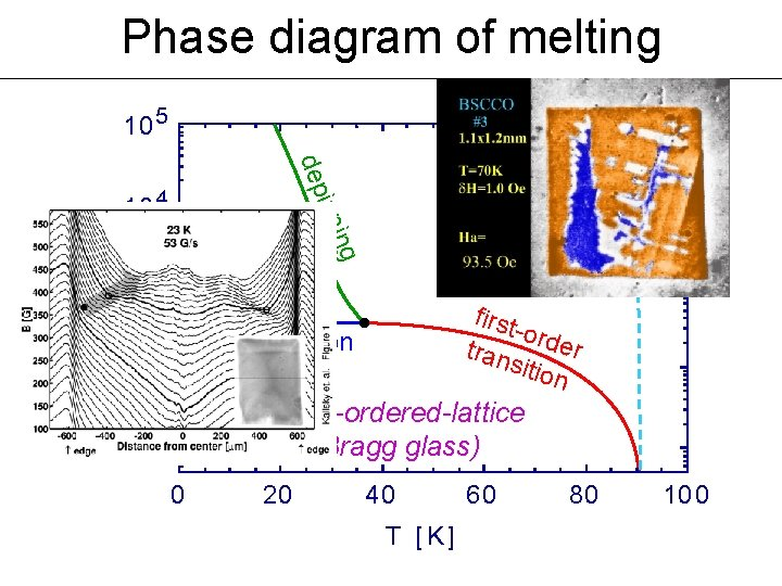 Phase diagram of melting 10 5 dep solid second magnetization peak 10 2 first