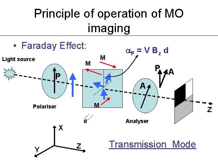 Principle of operation of MO imaging • Faraday Effect: Light source M M P