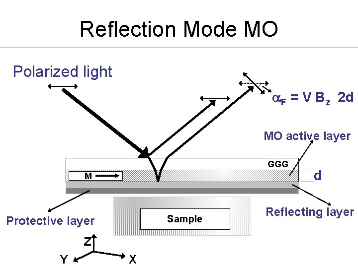 Reflection Mode MO Polarized light F = V Bz 2 d MO active layer