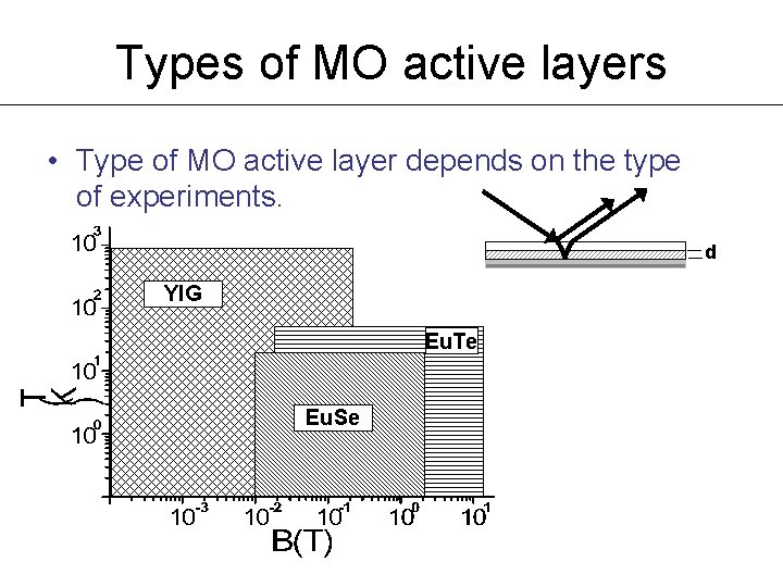 Types of MO active layers • Type of MO active layer depends on the