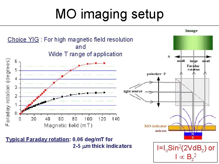 MO imaging setup Choice YIG : For high magnetic field resolution and Wide T