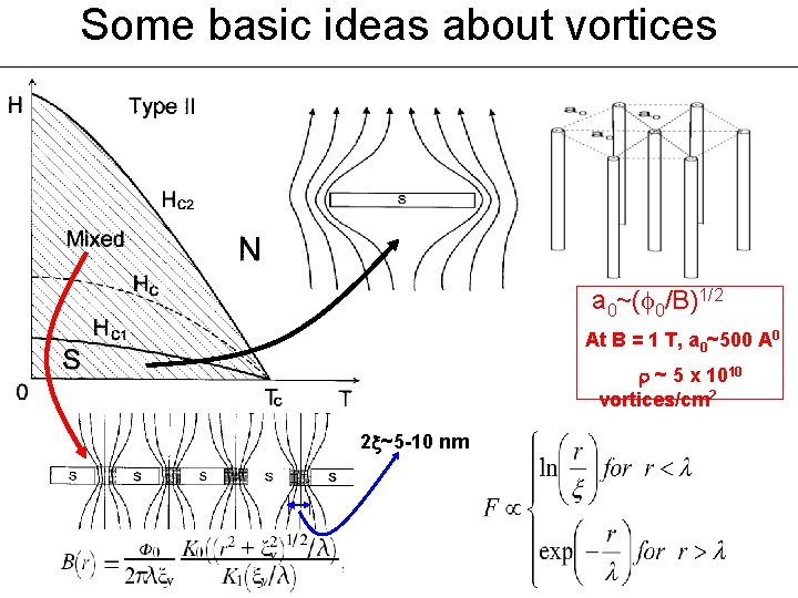 Some basic ideas about vortices a 0~( 0/B)1/2 At B = 1 T, a