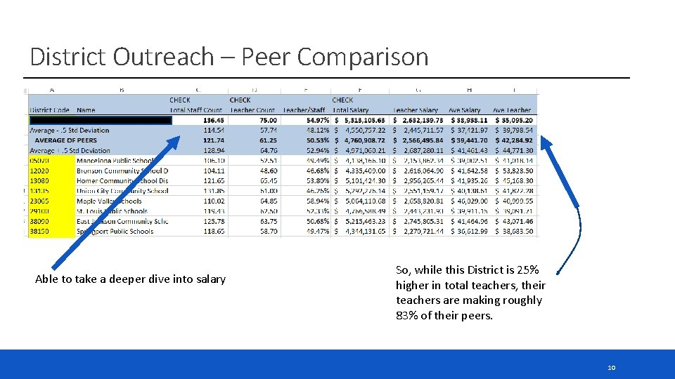 District Outreach – Peer Comparison Able to take a deeper dive into salary So,