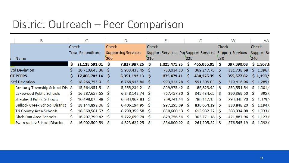 District Outreach – Peer Comparison 11