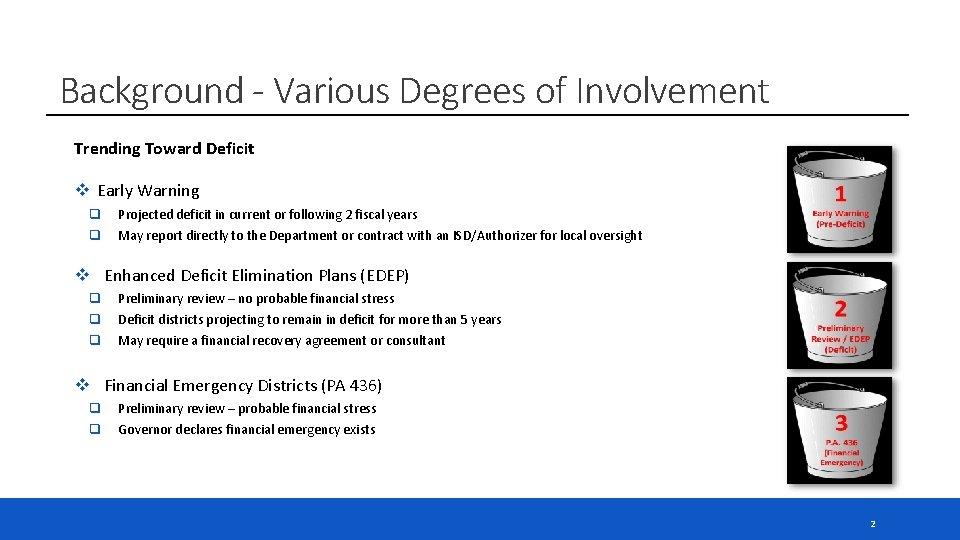 Background - Various Degrees of Involvement Trending Toward Deficit v Early Warning q q