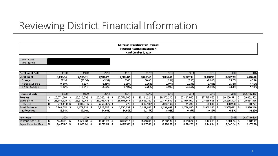 Reviewing District Financial Information 7