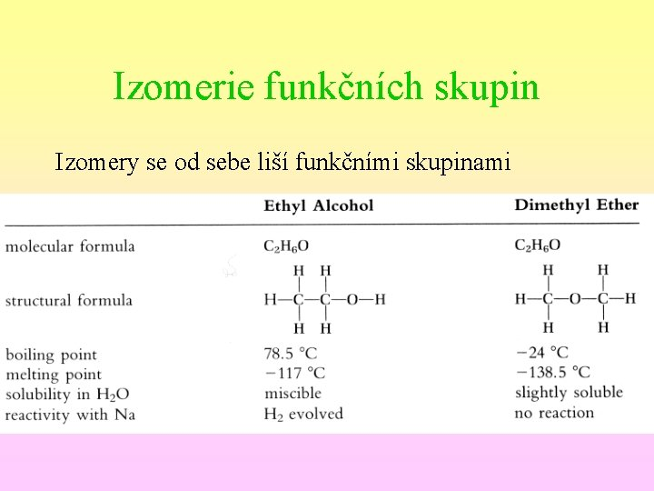 Izomerie funkčních skupin Izomery se od sebe liší funkčními skupinami