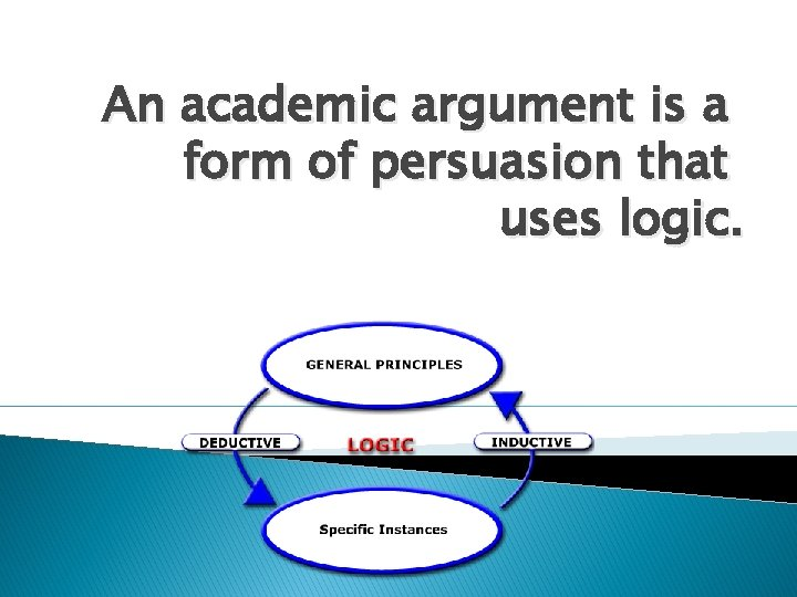 An academic argument is a form of persuasion that uses logic.